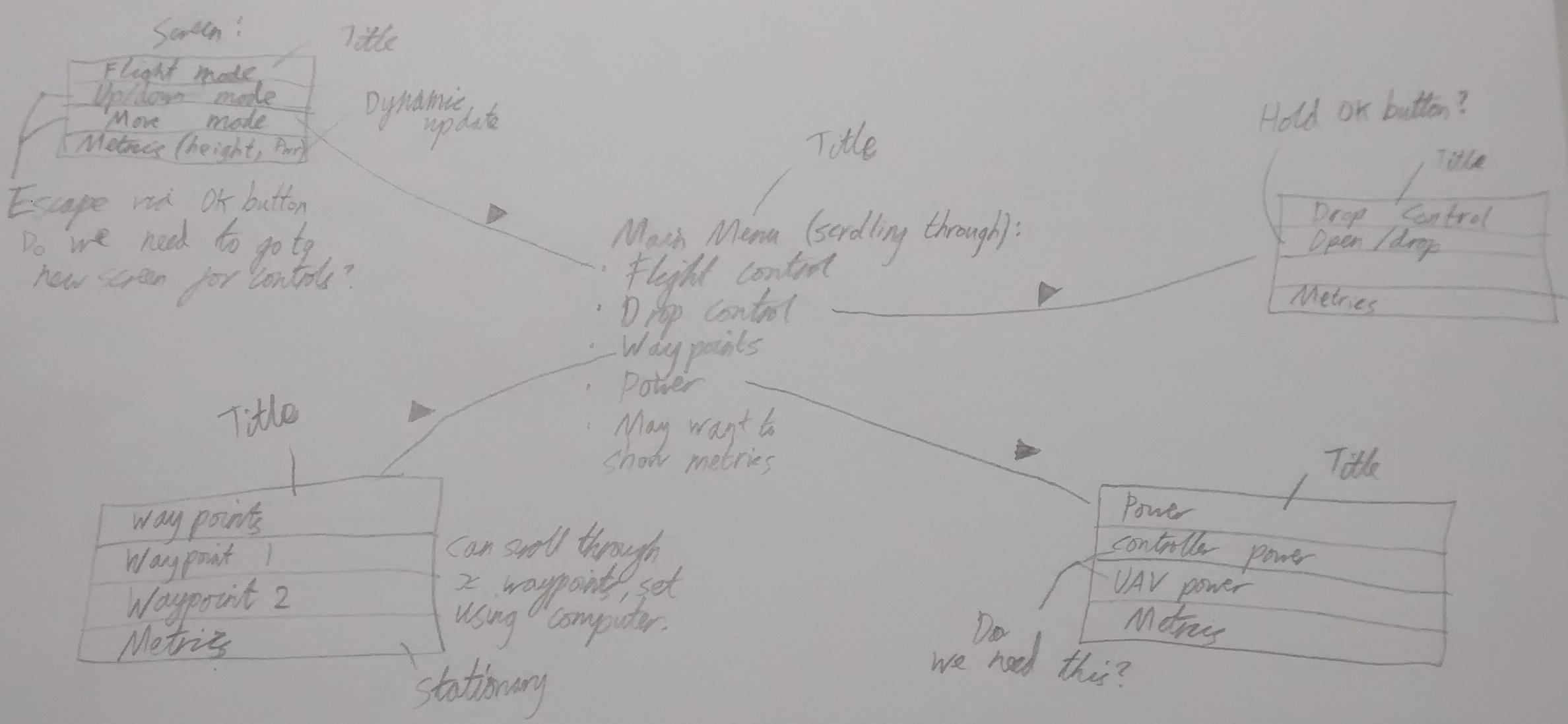 controller flow diagram